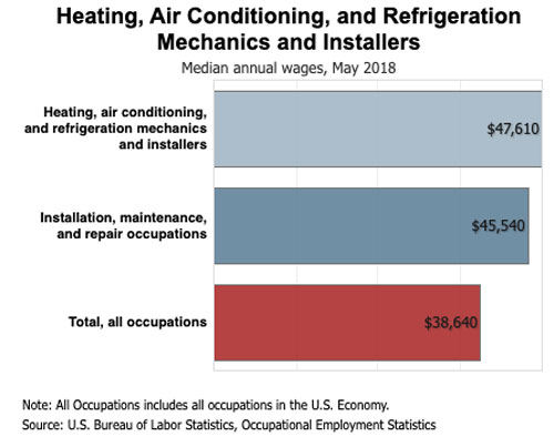 HVAC-Wage-Comparison-2018